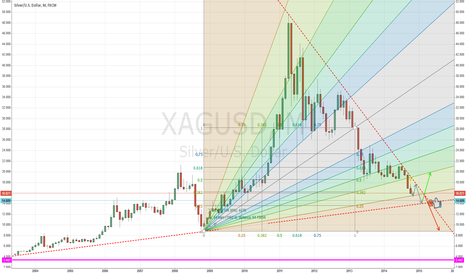 XAGUSD:  Silver 5 year Fib Speed resistance fan (Updated)