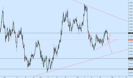 NZDCAD: NZDCAD Break or Bounce? Probably Break