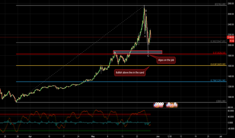 BTCUSD: The pause that refreshes...