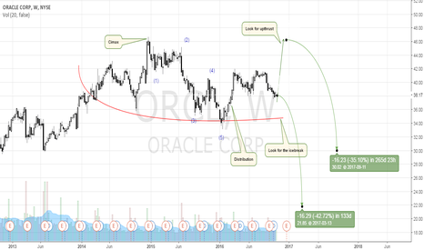 ORCL: A Big Boy Oracle For The Bucket?
