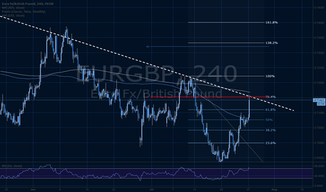EURGBP: EURGBP touch trade