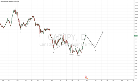 CADJPY: Downmove coming?