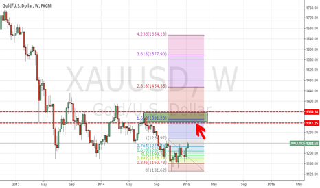 XAUUSD: Did XAUUSD (GOLD) want to test 1300.00 level?