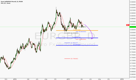 EURGBP: In the market