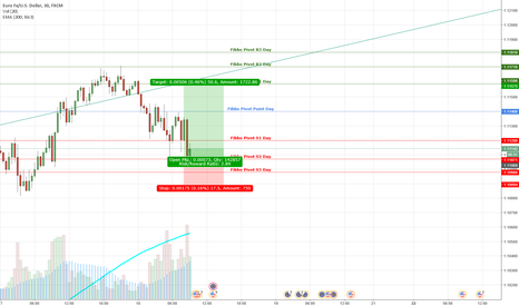 EURUSD: Fast LONG EURUSD based on Daily Pivots and Trend