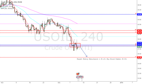 USOIL: Analysis Crude Oil (WTI) - 10/12/2015