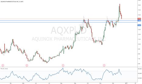 AQXP: Aquinox Pharmaceuticals
