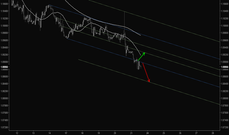 EURUSD: If I am wrong, trying other side :)