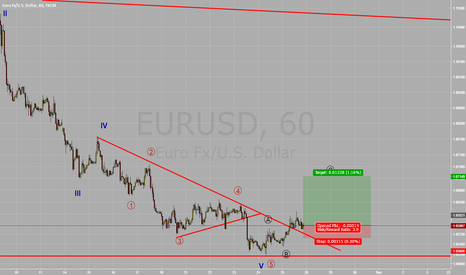 EURUSD: Long Eur/Usd High Probability good CRV
