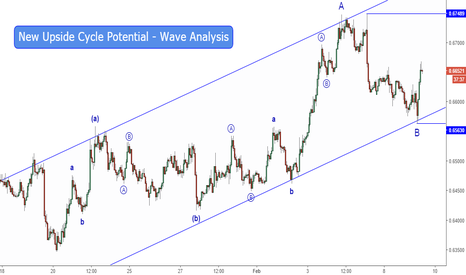 NZDUSD: Potential For a Bullish Monthly Trend