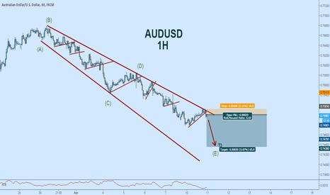 AUDUSD: AUDUSD Short in Anticipated Continued Downside: Triangle