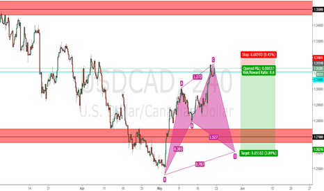 USDCAD: USDCAD potential cypher pattern