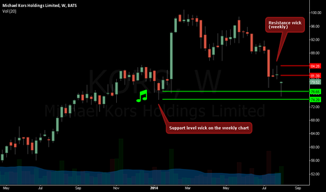 KORS: See lovely & delightful support/resistance wicks on weekly chart
