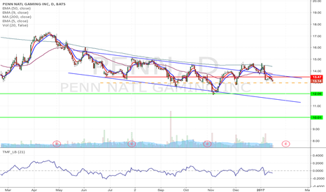PENN: PENN - short from upper channel line to lower line, possible H&S
