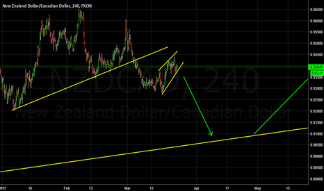 NZDCAD: Waiting for a breakout - Short