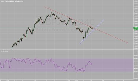 GBPJPY: GBPJPY Bull Flag on Trend Resistance