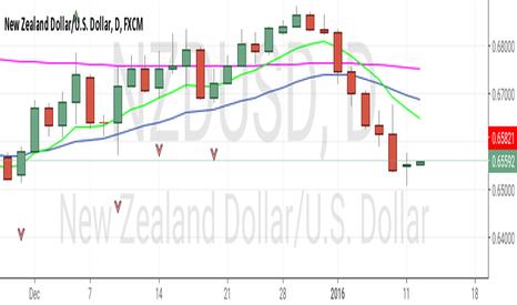 NZDUSD: Moving closer upwards