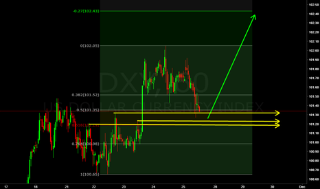 DXY: DXY  in strong buy zone