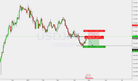USDJPY: Trend continuation