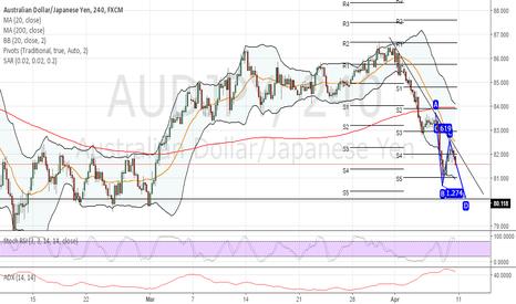 AUDJPY: Aussie yen short continuation