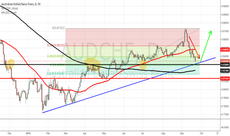 AUDCHF: AUDCHF LONG From Trendline and Horizontal Support