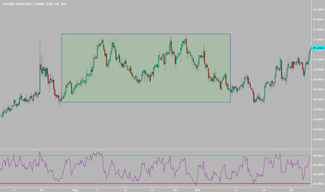 GBPZAR: WOW look at this!