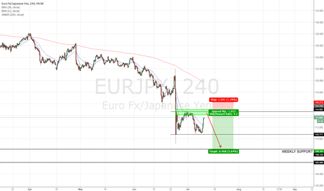 EURJPY: YEN PAIRS WILL FALL FURTHER