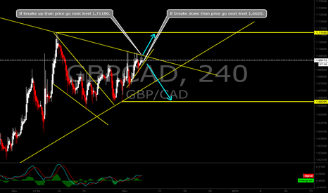 GBPCAD: GBPCAD on the decisive area.