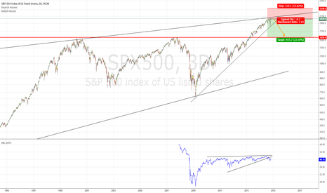SPX500: Too high to be true.