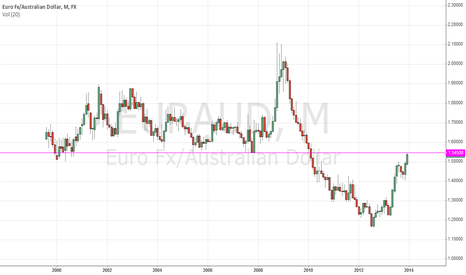 EURAUD: EURAUD long term resistance