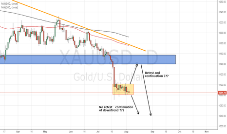 XAUUSD: On the sidelines with Gold for now....
