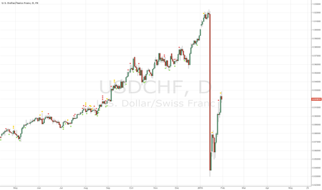 USDCHF: USD to explode much further