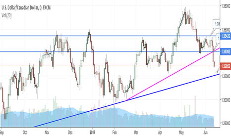 USDCAD: USDCAD - When Price Action Defies Logic... Or Not?