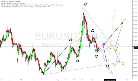 """EURUSD: The """"unclear"""" of the EURUSD"""