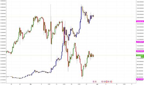 BTCUSDT: ETHBTC vs BTCUSDT Inverse Correlation Tracking (Poloniex)