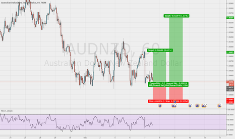AUDNZD: Great chance to get long AUD/NZD 1hr chart