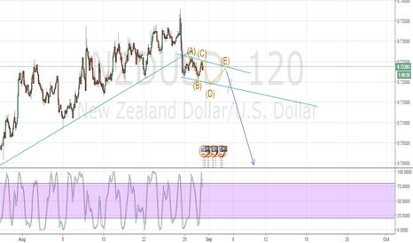 NZDUSD:  descending triangle