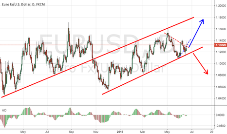 EURUSD: EURUSD Mid-Term Strategy