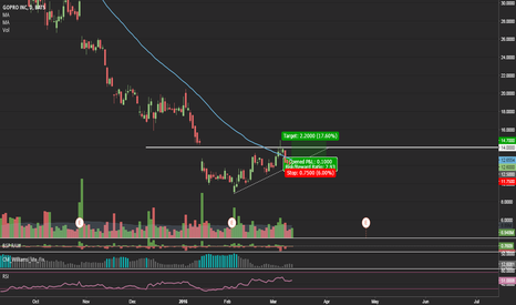 GPRO: $GPRO - Is it time for a reverse?