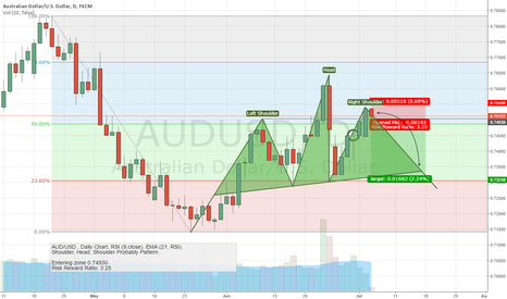 AUDUSD: AUD/USD / Shoulder, Head, Shoulder Probably Pattern