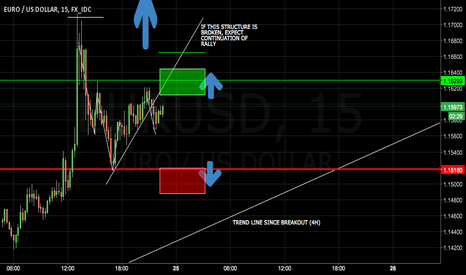 EURUSD: EURUSD- TO CONTINUE BREAKOUT OR TO REVERSE?