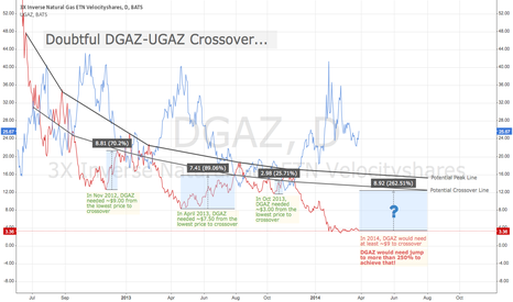 DGAZ: Doubtful $DGAZ-$UGAZ Crossover
