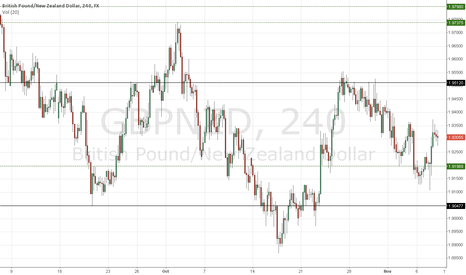 GBPNZD: SHORT GBPNZD