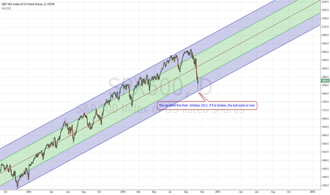 SPX500: S&P500 Daily