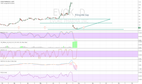 EVOK: Filling the Gap