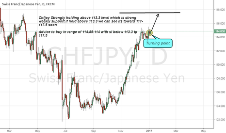 CHFJPY: chfjpy long on Strong Support area