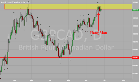 GBPCAD: GBP vs CAD Double Top