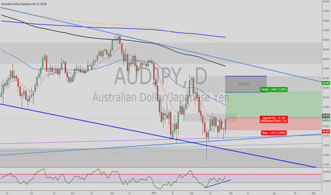 AUDJPY: Audjpy Possible Bullish Move Based off Daily