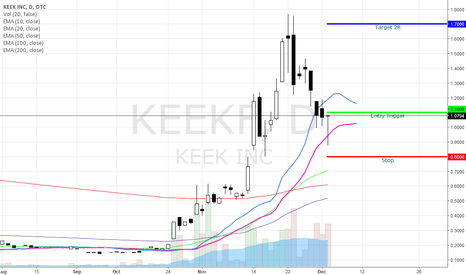 KEEKF: KEEKF Bullish Swing on a penny stock