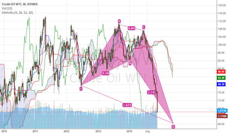 CL1!: Crude Oil WTI